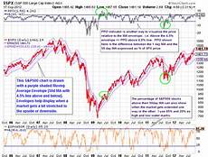 Overbought Oversold Chart Overbought Or Not Overbought Does It Really Matter See