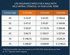 Term Insurance Rates Chart Buying Life Insurance With Mitral Valve Stenosis