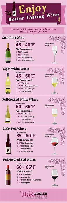 Wine Storing Temperature Chart Wine Serving Amp Storage Temperatures Infographic