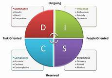 Service Oriented Person Definition Determining Where You Will Excel In A Networking Career