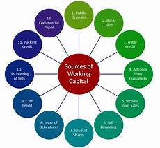 Work Capital Sources Of Working Capital Or Short Term Finance
