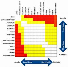 Galvanic Corrosion Chart Pdf Galvanic Corrosion Zip Fastener Products