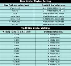 Oxy Acetylene Cutting Torch Settings Chart Oxy Acetylene Pressure Settings Chart Best Picture Of