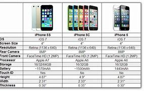 Image result for iPhone 5C Dimensions