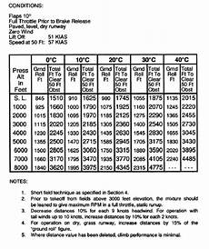 Cessna 152 Takeoff Distance Chart Short Field Takeoff Distance At 2 450 Pounds For A Cessna