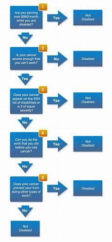 Social Security Disability Process Flow Chart Disabilityapprovalguide Com