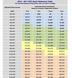 2018 Efc Chart How To Calculate Your Expected Family Contribution Efc