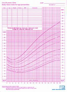 Girl Bmi Percentile Chart Bmi For Age Growth Charts For Girls Download Scientific