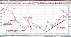 Schlumberger Share Price Chart Why I Ve Finally Decided To Sell Morrisons Uk Value Investor