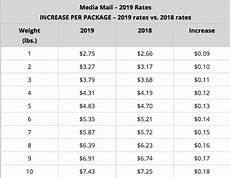 Us Postal Rates 2019 Chart Usps Postage Rate Increase Starts January 27 2019 E