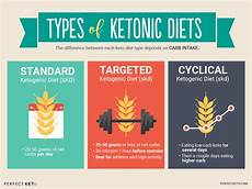 how to use the ketogenic diet for weight loss keto