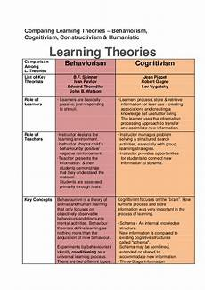 Educational Theorists And Their Theories Chart Comparing Learning Theories Behaviorism Cognitivism