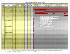 Staffing Chart Template Gantt Chart With Budget And Staffing Plan 187 Exceltemplate Net
