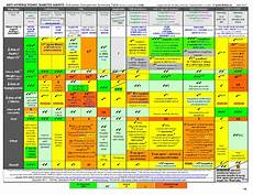 Diabetic Drug Chart Diabetes Agents Outcomes Comparison Summary Table 1