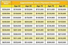 Mortgage Payment Chart Reverse Mortgage Down Payment Required