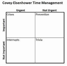 4 Quadrant Chart Excel Template Excel S Four Quadrant Matrix Model Chart Don T Make A