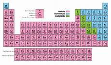 Colored Periodic Table Credit Wikipedia