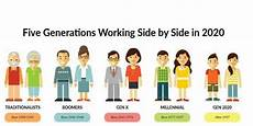 Generation Y Workforce Baby Boomers To Millenial The Multi Generational
