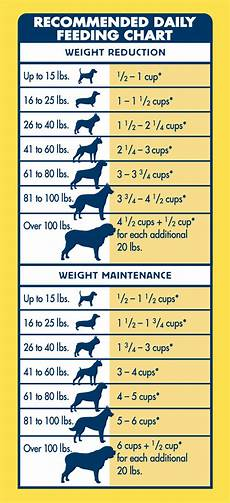 Puppy Feeding Chart By Weight Age Pin On Pets