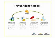 Sample Travel Agency Business Plan Business Plan For A Travel Agency The 100 Travel Agency