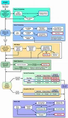 Tide Chart Application Rich Internet Application Deployment Process