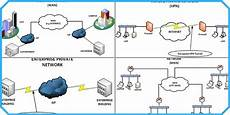 Network Types 10 Different Types Of Computer Networks In Today S World