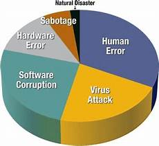 Data Loss Facts About Data Loss And Recovery Mechanism Next Of Windows