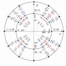 Pi Angle Chart 3 Expert Tips For Using The Unit Circle