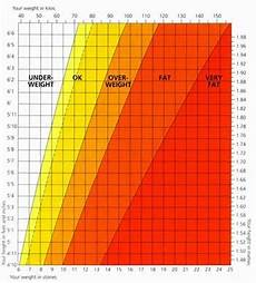 Healthy Weight Range Chart The Beauty Of Life Healthy Weight Chart For Women