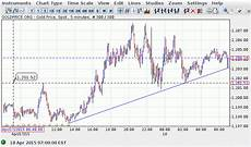Gold Price Chart Now A Strategy For A Range Bound Gold Price