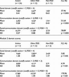 Ados 2 Scoring Chart Summary Statistics For Ados G Module 1 Domain Scores