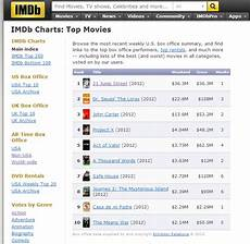 Imdb Chart Top Tv 4 Best Sites For Checking Top Movie Charts