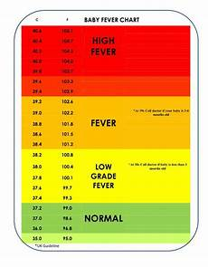 Baby Temperature Chart Fever Donnaj On Twitter Quot Baby Fever Chart In Centigrade
