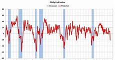 Philly Fed Index Chart Calculated Risk Philly Fed Index And Recessions