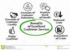 Excellent Customer Service Examples Excellent Customer Service Stock Illustration
