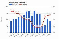 Sydney Auction Clearance Rate Chart Sydney House Prices And Auction Clearance Rates Dividend