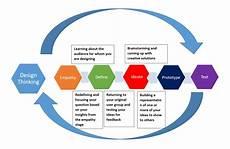 Design Thinking Wikipedia Design Thinking Wikipedia