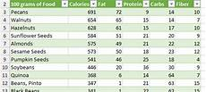 Excel Nutrition Excel Template Food Calorie And Nutritional Value Of
