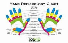 Hand Chart 10 Health Benefits Of Reflexology As An Alternative
