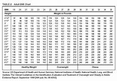 Proper Bmi Chart Normal Weight Ranges Body Mass Index Bmi