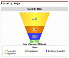 Salesforce Funnel Chart Measure Pipeline Size With These 4 Vital Dashboard Charts