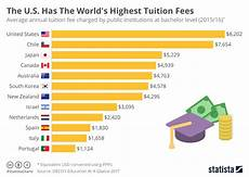 Cys Fee Chart 2017 Chart The U S Has The World S Highest Tuition Fees