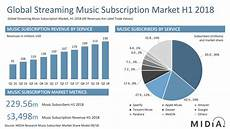 Record Chart 2018 Mid Year 2018 Streaming Market Shares Music Industry Blog