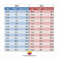 Weight Chart By Age In Kg India Height Weight Chart Template 11 Free Word Excel Pdf