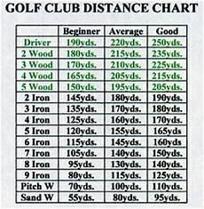 Hybrid Golf Club Degree Chart Garden Golfing Golf Club Distance Chart