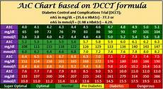 A1c And Glucose Chart A1c Chart A1c Level Conversion Chart Printable Pdf