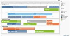 Mod Capability Sponsor Organisation Chart From Product Strategy To The Product Roadmap The Startup