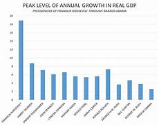 Gdp Growth Chart Obama Was Terrible For Economic Growth No Holds Barred