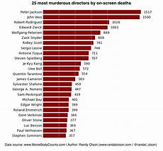 Horror Movie Body Count Chart Top 25 Most Murderous Directors Of All Time Dr Randal S