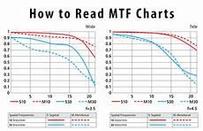 Reading Mtf Charts How To Read Mtf Charts